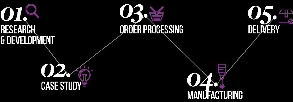 Process de conception et fabrication des produits Mill Luxe